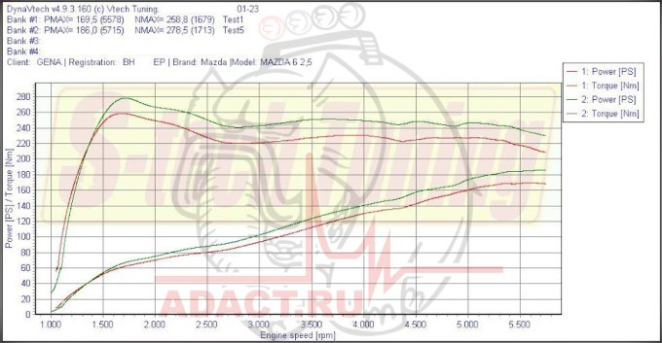 График замера мощности Mazda 6 после чип-тюнинга