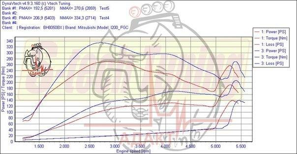 График замера мощности Mitsubishi L200 после чип-тюнинга